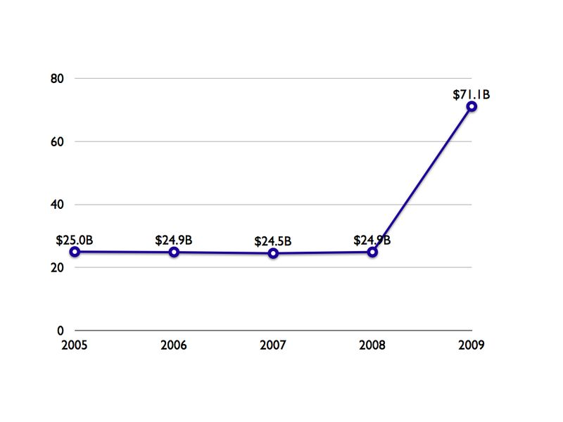 DOE 2005-09 budget.001