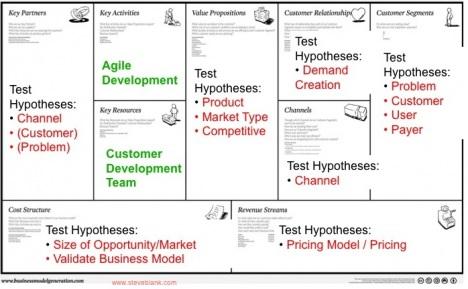 Business-model-design-meets-customer-development