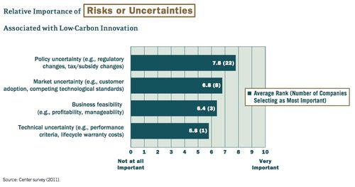 Low-carbon uncertainties