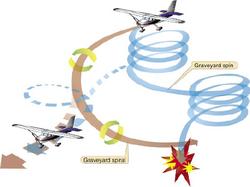 FAA_PHAK_2008_Fig_16-5_Graveyard_spiral